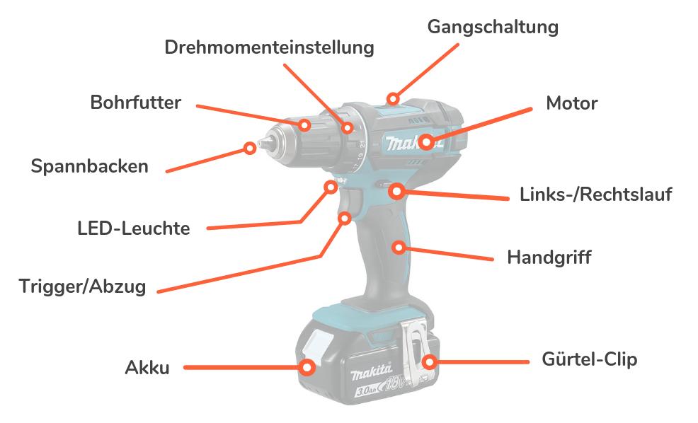 Der Aufbau eines Akkuschrauber Akku-Bohrers